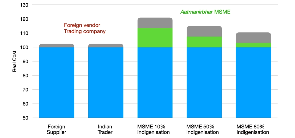 how finance cost discriminate MSME